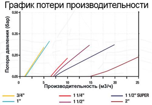 """Filtromatic FDP 130 3/4"""": 1 747 руб, купить в Донецке, описание, отзывы"""