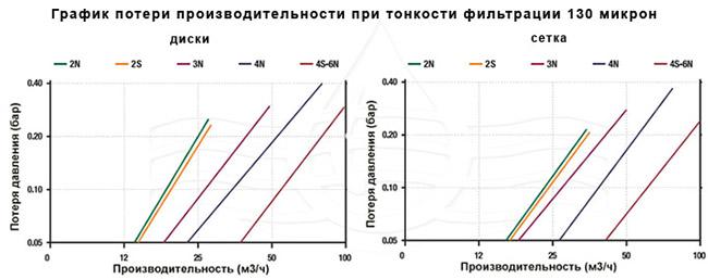 Azud Modular 300 130 mkm: 1 900 руб, купить в Донецке, описание, отзывы