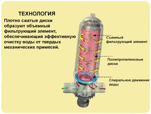 Filtromatic 2DP2H 48 м3/ч, 130 мк: 601 155 руб, купить в Донецке, описание, отзывы